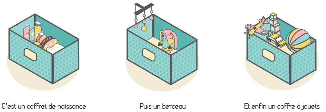 Concept baby box