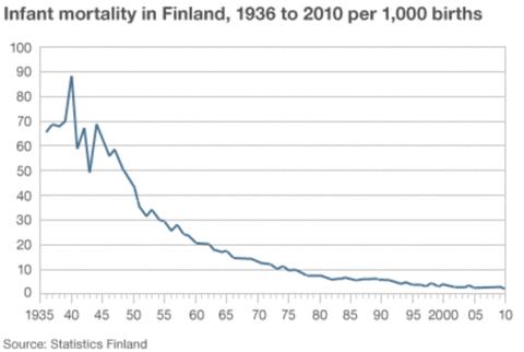 courbe mortalité